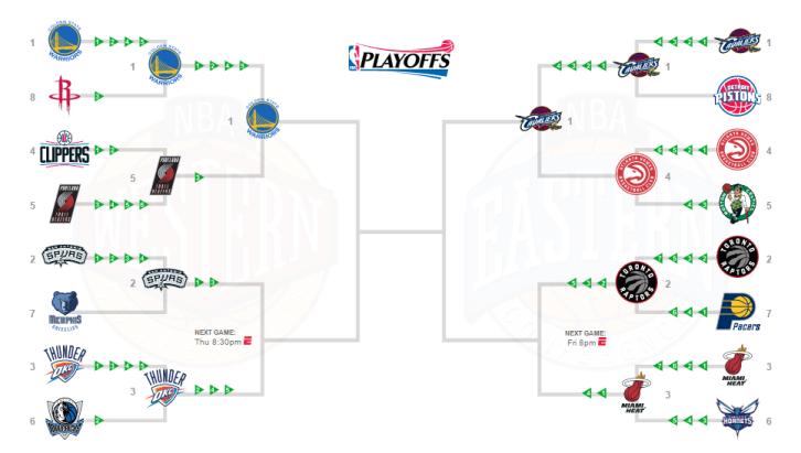 playoff bracket NBA